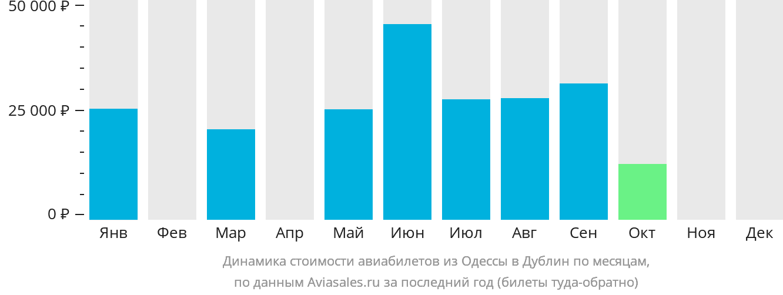 Динамика стоимости авиабилетов из Одессы в Дублин по месяцам