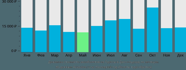 Динамика стоимости авиабилетов из Одессы в Дюссельдорф по месяцам