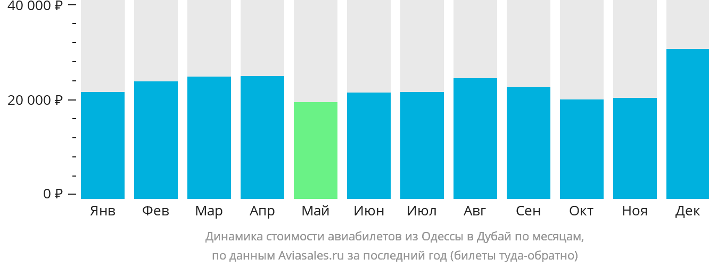 Динамика стоимости авиабилетов из Одессы в Дубай по месяцам