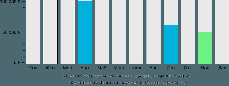 Динамика стоимости авиабилетов из Одессы в Душанбе по месяцам