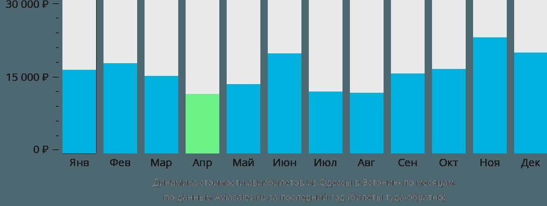 Динамика стоимости авиабилетов из Одессы в Эстонию по месяцам