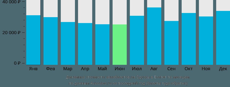 Динамика стоимости авиабилетов из Одессы в Египет по месяцам