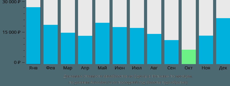 Динамика стоимости авиабилетов из Одессы в Испанию по месяцам