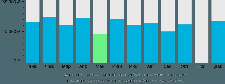 Динамика стоимости авиабилетов из Одессы в Ереван по месяцам