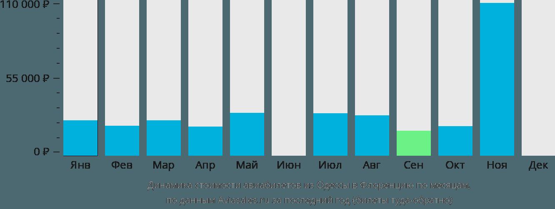 Динамика стоимости авиабилетов из Одессы в Флоренцию по месяцам