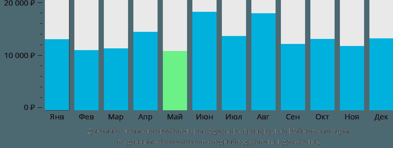 Динамика стоимости авиабилетов из Одессы во Франкфурт-на-Майне по месяцам