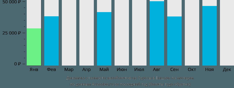 Динамика стоимости авиабилетов из Одессы в Бишкек по месяцам