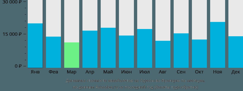 Динамика стоимости авиабилетов из Одессы во Францию по месяцам