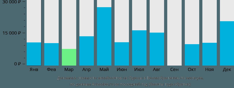 Динамика стоимости авиабилетов из Одессы в Великобританию по месяцам
