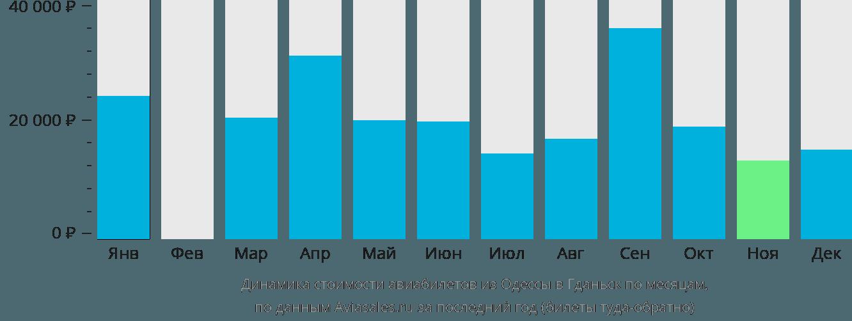 Динамика стоимости авиабилетов из Одессы в Гданьск по месяцам