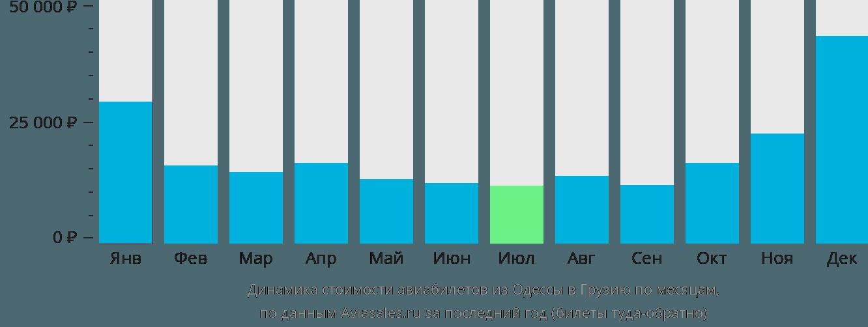 Динамика стоимости авиабилетов из Одессы в Грузию по месяцам