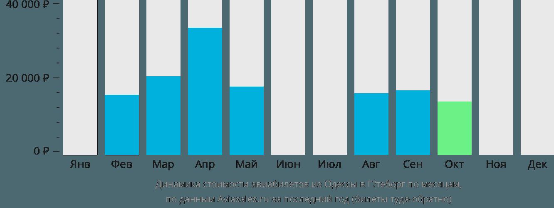 Динамика стоимости авиабилетов из Одессы в Гётеборг по месяцам