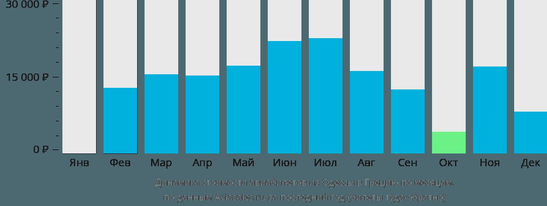 Динамика стоимости авиабилетов из Одессы в Грецию по месяцам