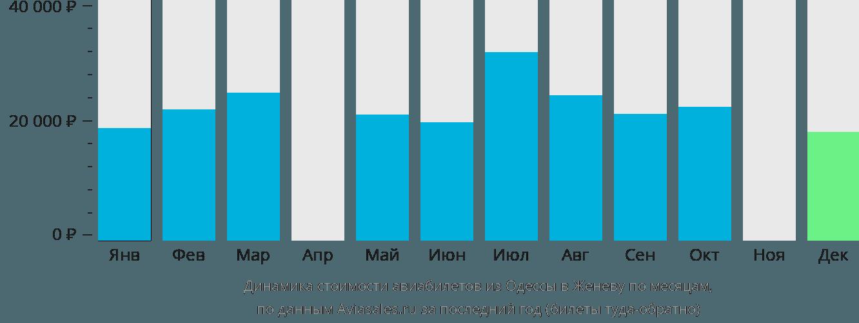 Динамика стоимости авиабилетов из Одессы в Женеву по месяцам