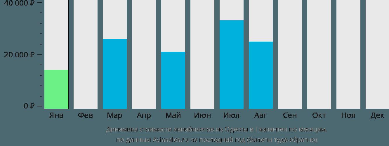 Динамика стоимости авиабилетов из Одессы в Газиантеп по месяцам