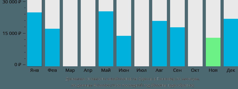 Динамика стоимости авиабилетов из Одессы в Ганновер по месяцам
