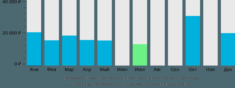 Динамика стоимости авиабилетов из Одессы в Хельсинки по месяцам