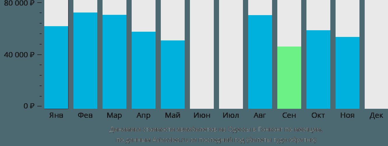 Динамика стоимости авиабилетов из Одессы в Гонконг по месяцам