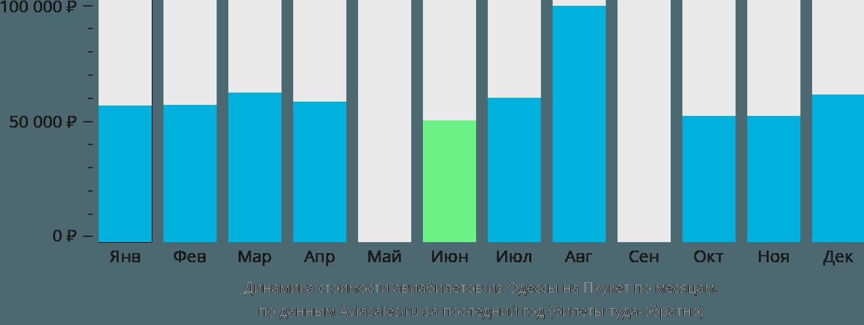Динамика стоимости авиабилетов из Одессы на Пхукет по месяцам