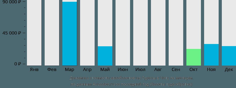 Динамика стоимости авиабилетов из Одессы в Читу по месяцам