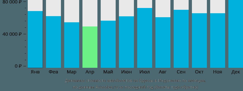 Динамика стоимости авиабилетов из Одессы в Индонезию по месяцам