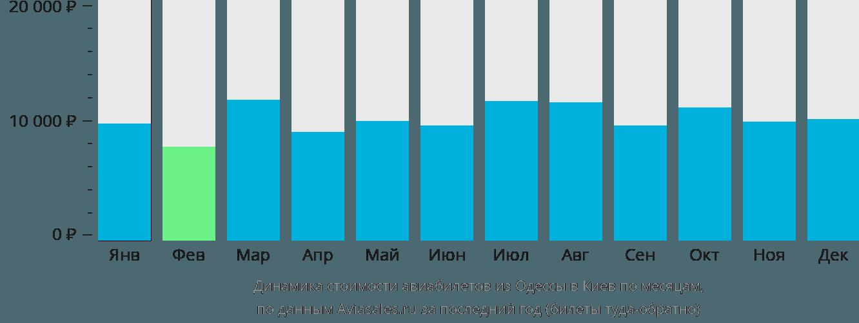 Динамика стоимости авиабилетов из Одессы в Киев по месяцам