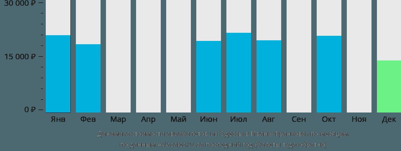 Динамика стоимости авиабилетов из Одессы в Ивано-Франковск по месяцам