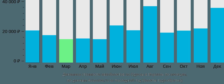 Динамика стоимости авиабилетов из Одессы в Израиль по месяцам