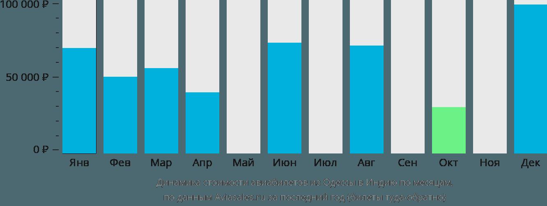 Динамика стоимости авиабилетов из Одессы в Индию по месяцам