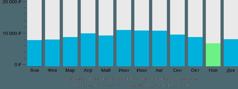 Динамика стоимости авиабилетов из Одессы в Стамбул по месяцам