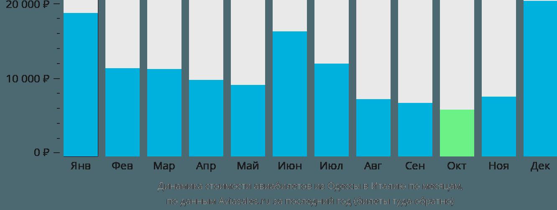 Динамика стоимости авиабилетов из Одессы в Италию по месяцам