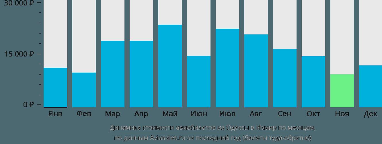 Динамика стоимости авиабилетов из Одессы в Измир по месяцам