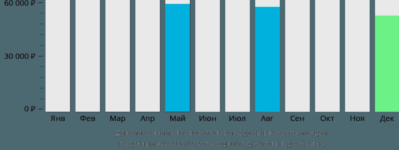 Динамика стоимости авиабилетов из Одессы в Кабул по месяцам