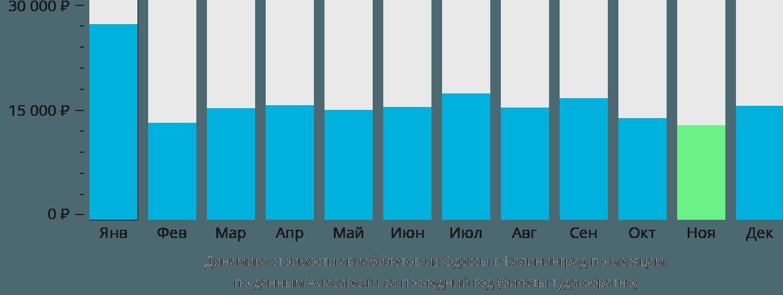 Динамика стоимости авиабилетов из Одессы в Калининград по месяцам