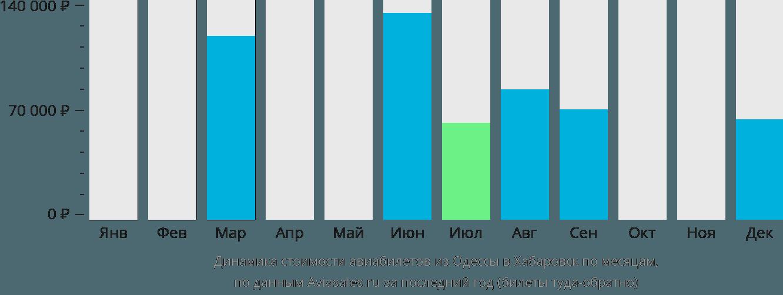 Динамика стоимости авиабилетов из Одессы в Хабаровск по месяцам
