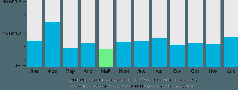 Динамика стоимости авиабилетов из Одессы в Краков по месяцам