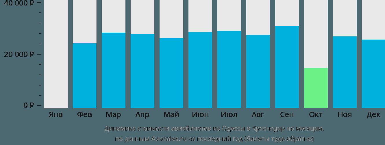 Динамика стоимости авиабилетов из Одессы в Краснодар по месяцам