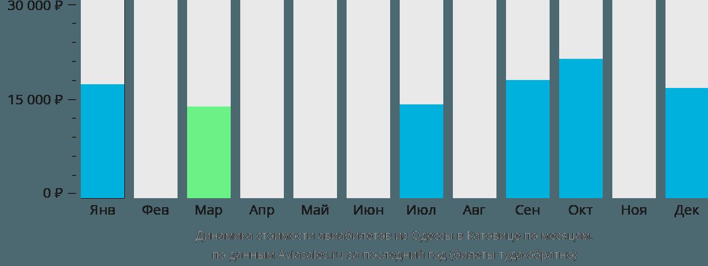 Динамика стоимости авиабилетов из Одессы в Катовице по месяцам