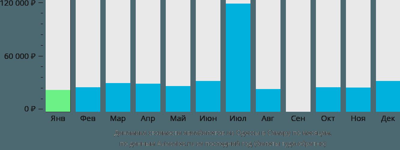 Динамика стоимости авиабилетов из Одессы в Самару по месяцам