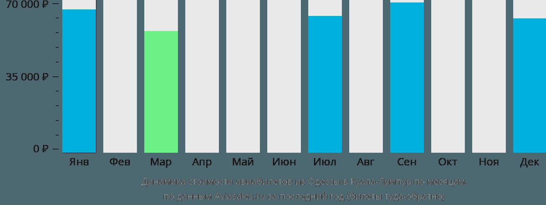 Динамика стоимости авиабилетов из Одессы в Куала-Лумпур по месяцам