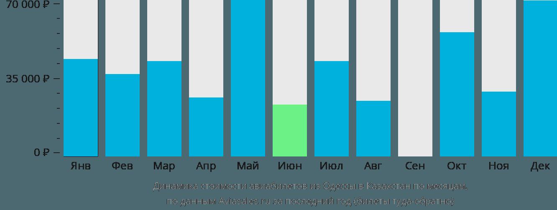 Динамика стоимости авиабилетов из Одессы в Казахстан по месяцам
