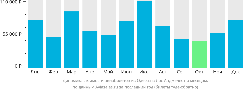 Динамика стоимости авиабилетов из Одессы в Лос-Анджелес по месяцам