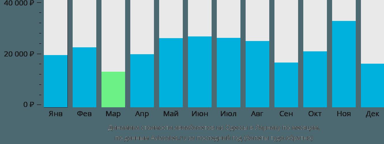 Динамика стоимости авиабилетов из Одессы в Ларнаку по месяцам