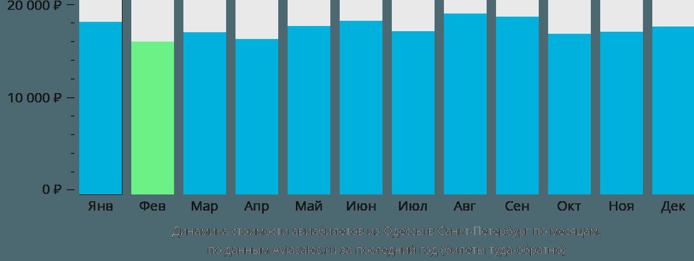 Динамика стоимости авиабилетов из Одессы в Санкт-Петербург по месяцам