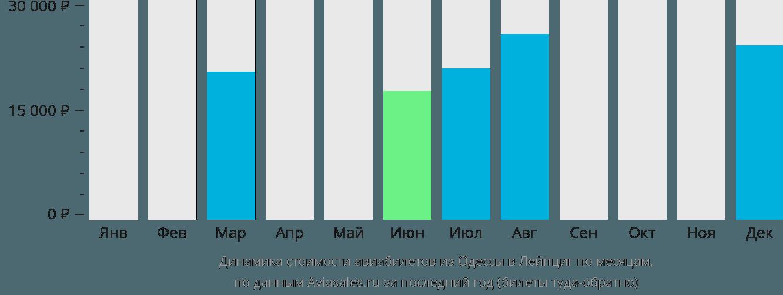 Динамика стоимости авиабилетов из Одессы в Лейпциг по месяцам