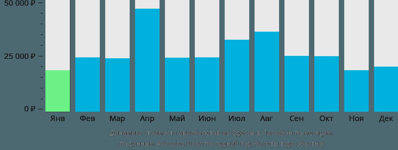 Динамика стоимости авиабилетов из Одессы в Лиссабон по месяцам