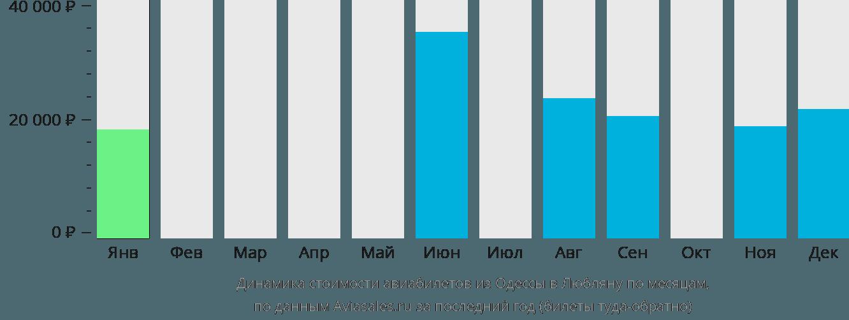 Динамика стоимости авиабилетов из Одессы в Любляну по месяцам