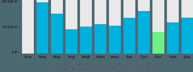 Динамика стоимости авиабилетов из Одессы в Латвию по месяцам