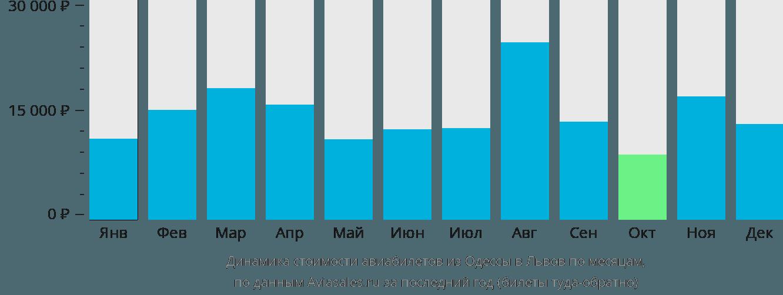 Динамика стоимости авиабилетов из Одессы в Львов по месяцам