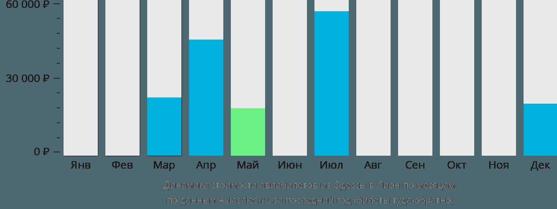 Динамика стоимости авиабилетов из Одессы в Лион по месяцам